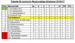 Tabelle Regionalliga 1. Spieltag.png