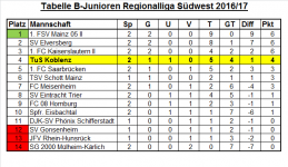 Tabelle Regionalliga 02. Spieltag.png