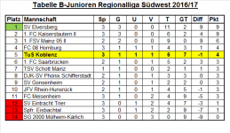 Tabelle Regionalliga 03. Spieltag.png